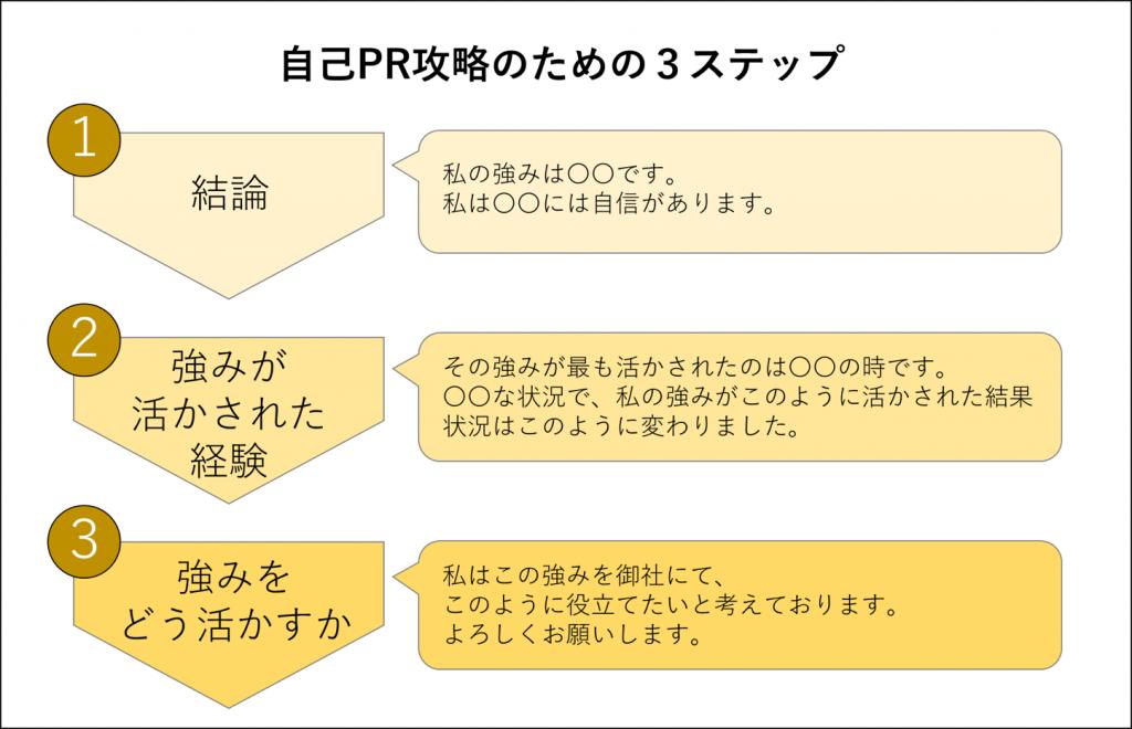 自己PR攻略のための3つのステップ