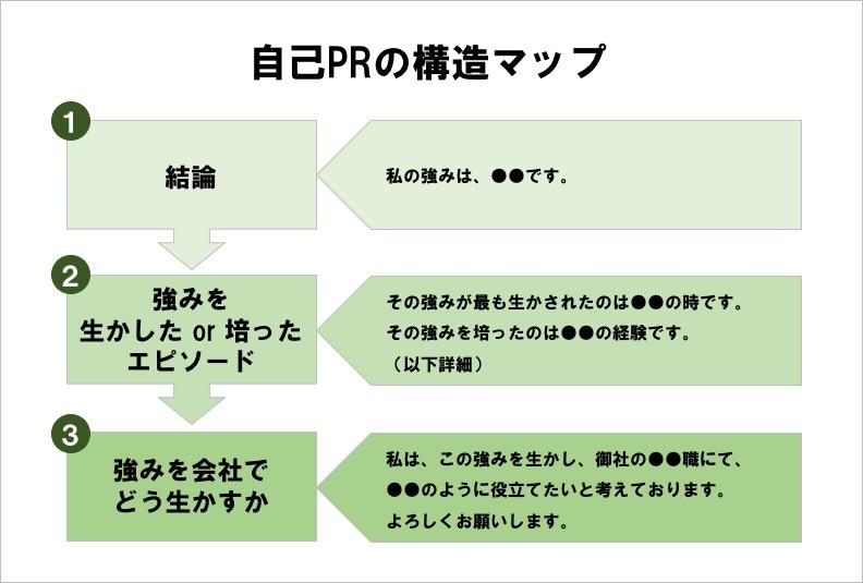 自己PRの構造
