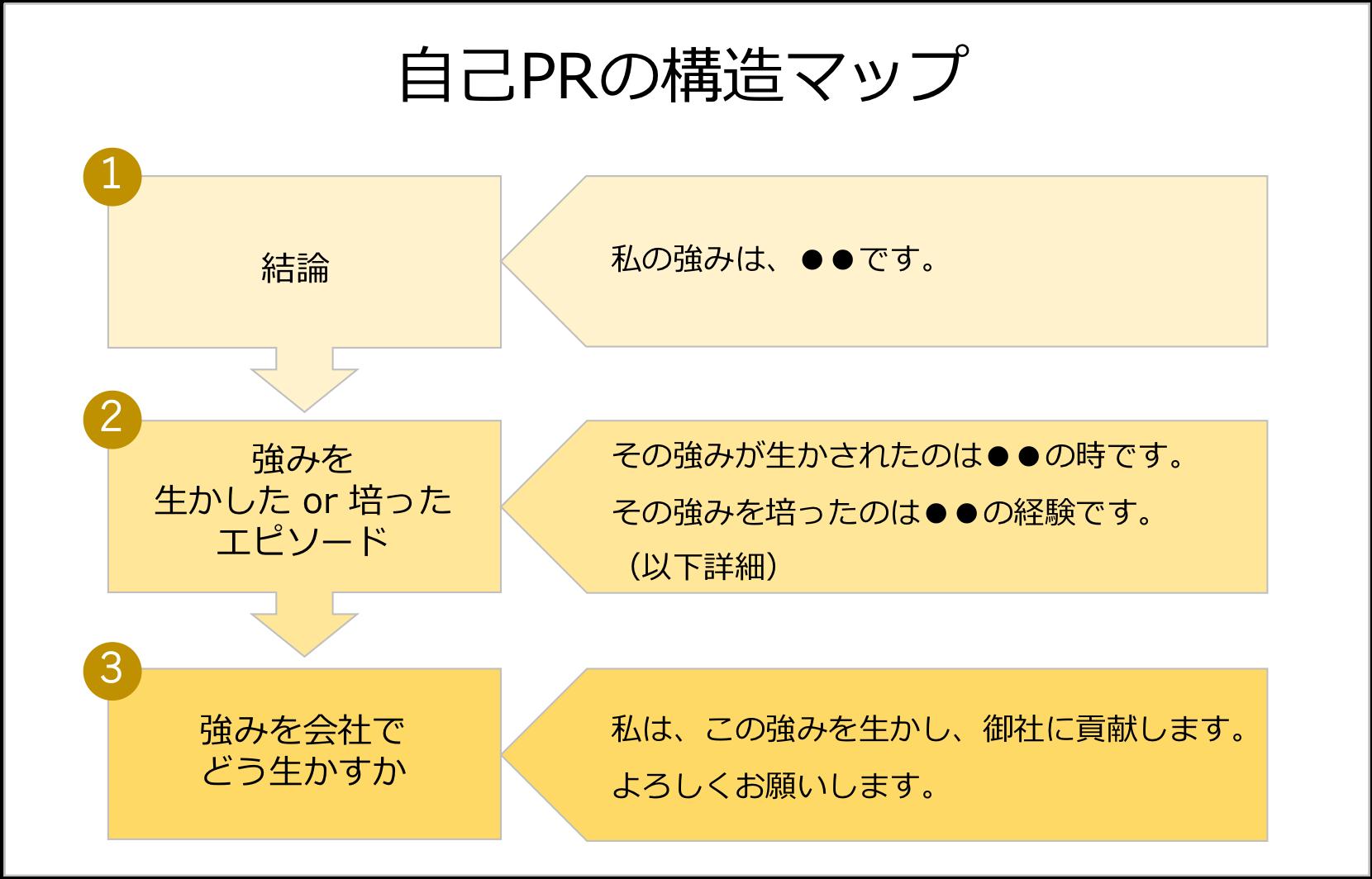 自己PRの構造マップ